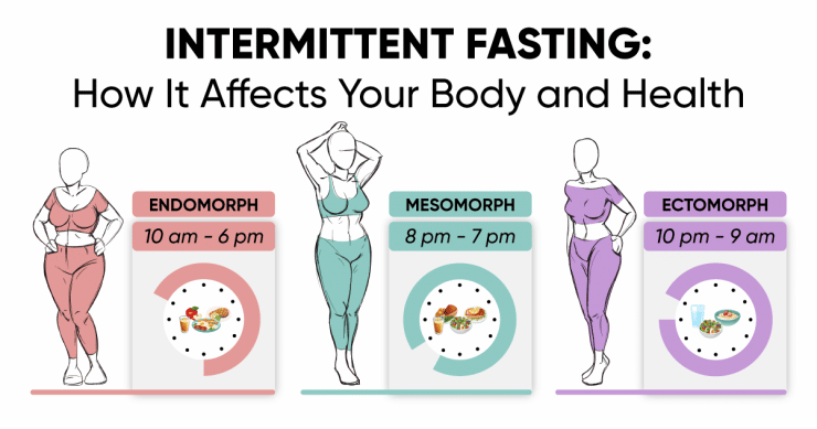 Intermittent fasting: How It Affects Your Body and Health