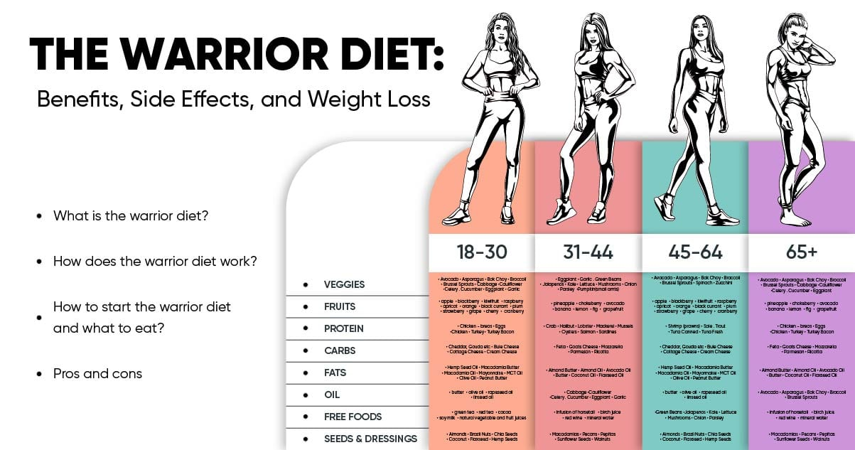The Warrior Diet Benefits Side Effects And Weight Loss Weight Loss Blog Betterme
