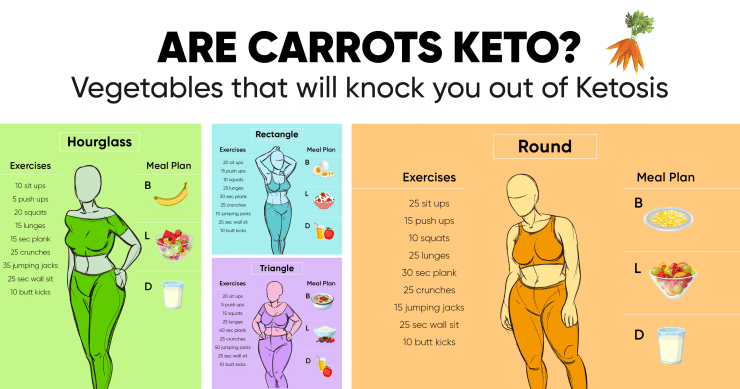 Are Carrots Keto Vegetables That Will Knock You Out Of Ketosis Weight Loss Blog Betterme