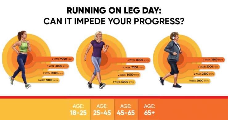 Running on leg day