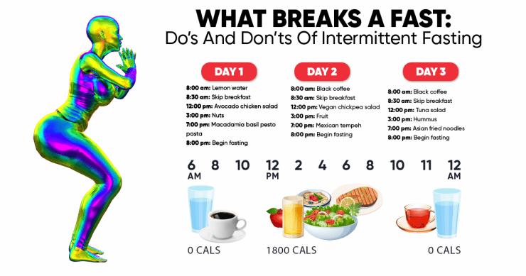 what breaks a fast