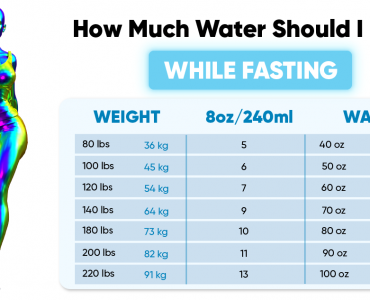 How much water should I drink while fasting?
