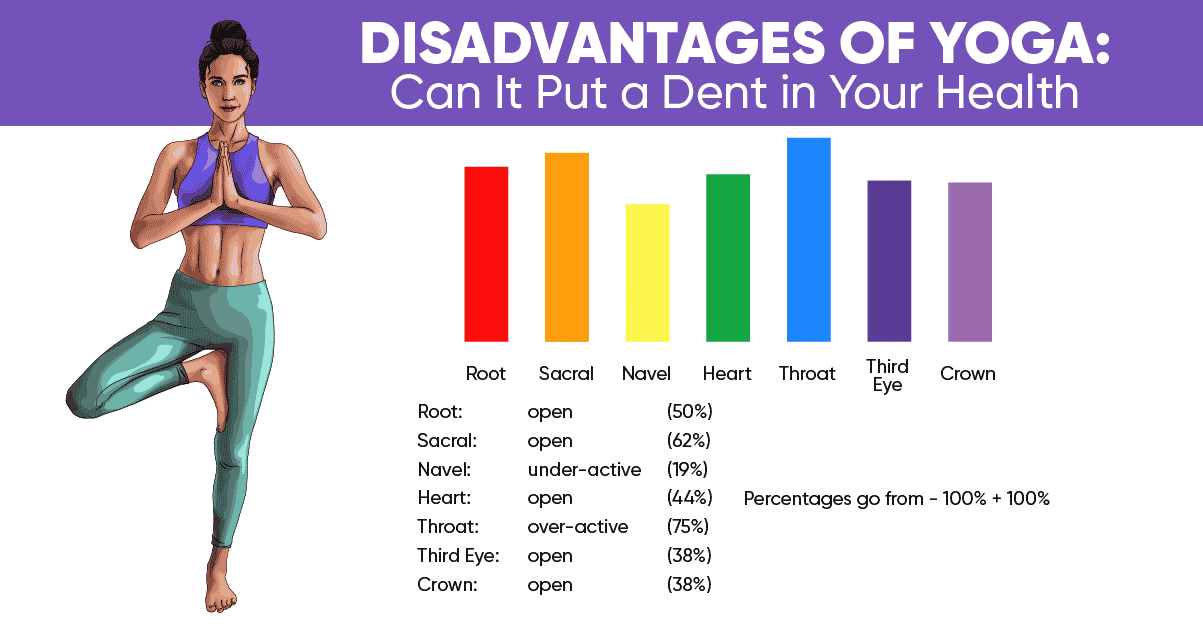 Disadvantages Of Yoga Can It Put A Dent In Your Health Weight Loss Blog Betterme